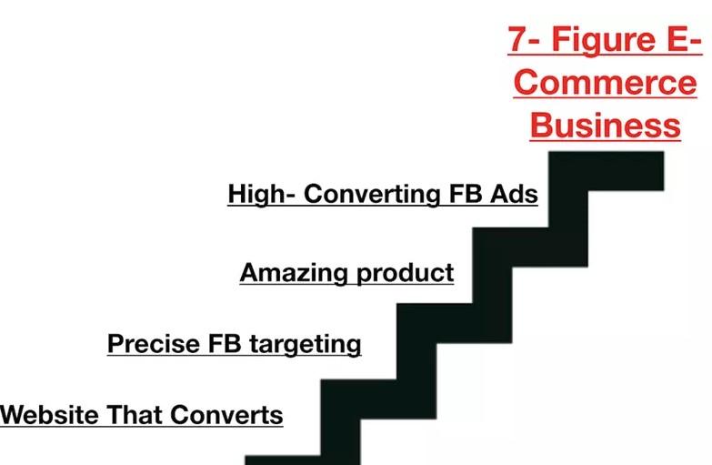 Alex Fedotoff - 7 Figure Ecommerce Blueprint(2018)