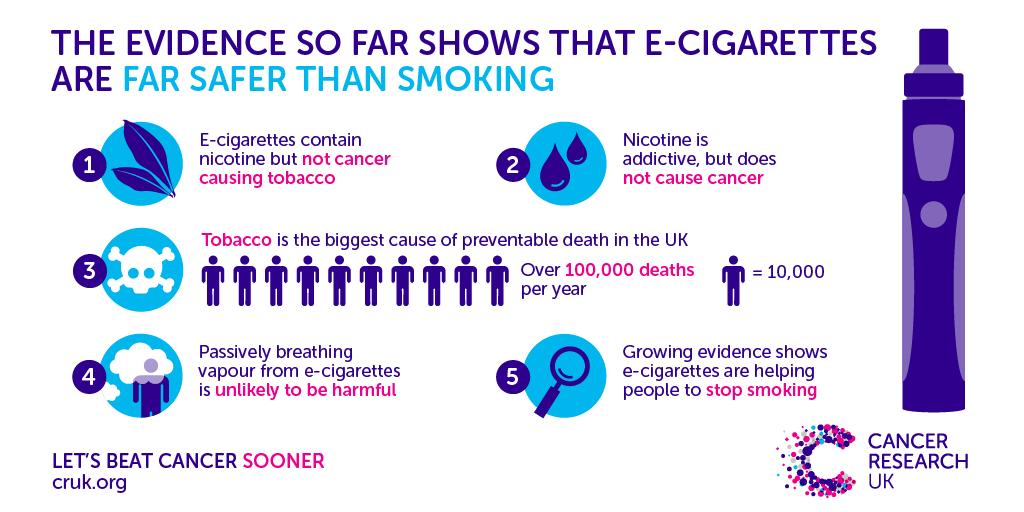 E-Cigarettes safer than smoking